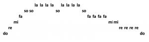 Lied mit relativen Solmisationssilben